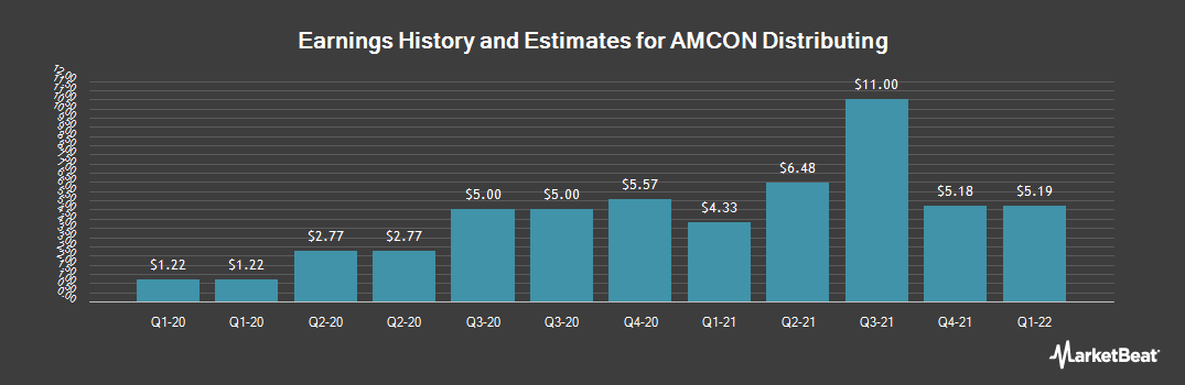 Earnings by Quarter for AMCON Distributing (NYSEAMERICAN:DIT)