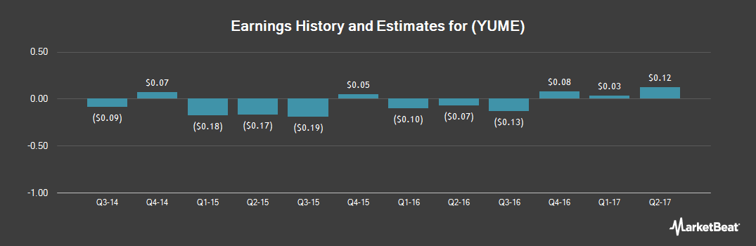 Earnings by Quarter for YuMe (NYSE:YUME)