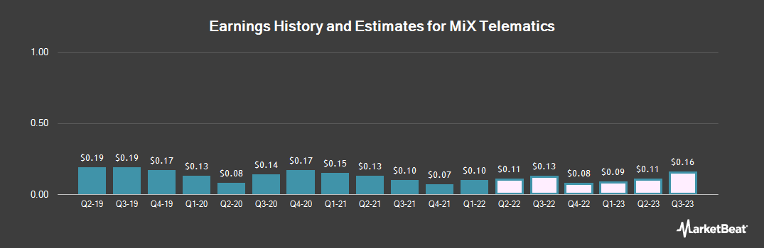 Earnings by Quarter for Mix Telematics (NYSE:MIXT)