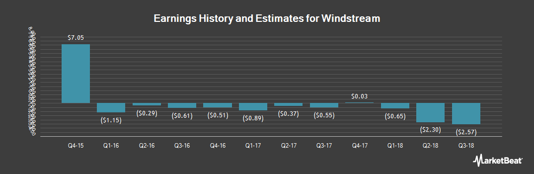 Earnings by Quarter for Windstream (NASDAQ:WIN)