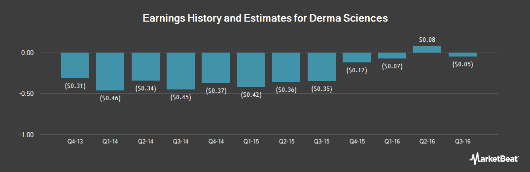Earnings by Quarter for Derma Sciences (NASDAQ:DSCI)
