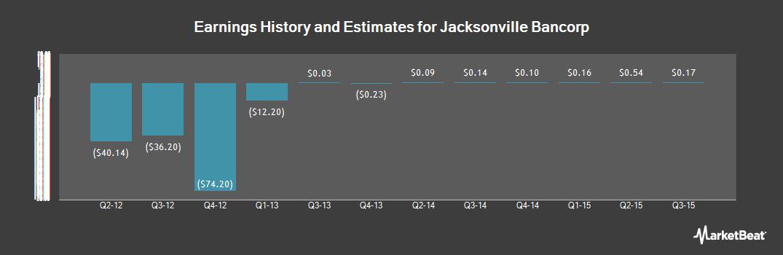 Earnings by Quarter for Jacksonville Bancorp (NASDAQ:JAXB)