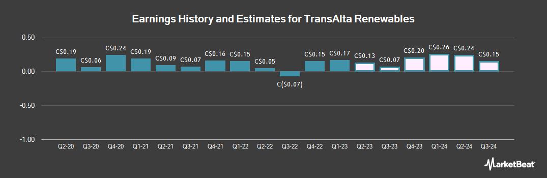 Earnings by Quarter for TransAlta Renewables (TSE:RNW)