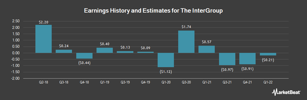 Earnings by Quarter for InterGroup (NASDAQ:INTG)