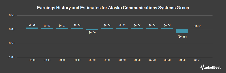 Earnings by Quarter for Alaska Communications (NASDAQ:ALSK)