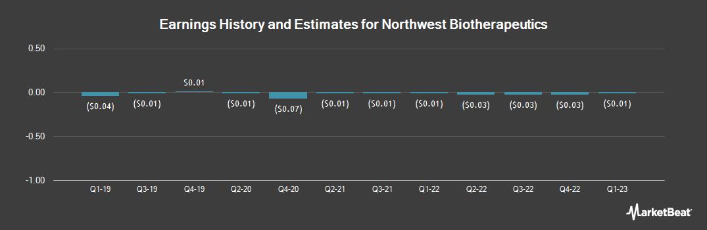 Earnings by Quarter for Northwest Biotherapeutics (OTCMKTS:NWBO)