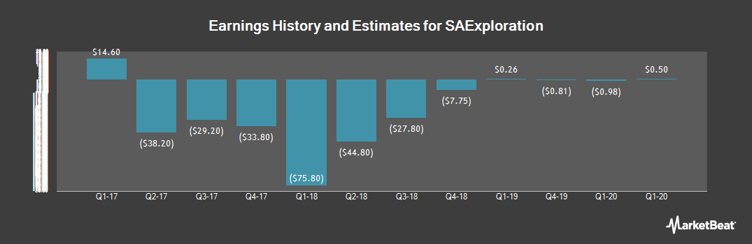 Earnings by Quarter for SAExploration (NASDAQ:SAEX)