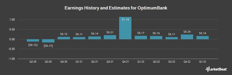Earnings by Quarter for OptimumBank (NASDAQ:OPHC)
