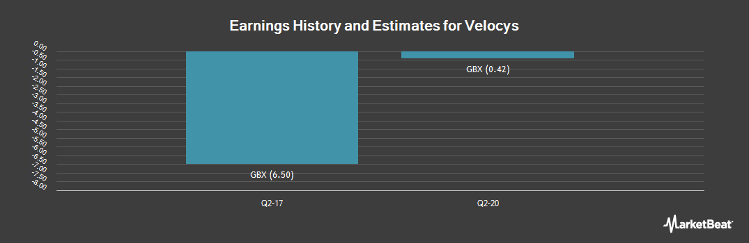 Earnings by Quarter for Velocys (LON:VLS)