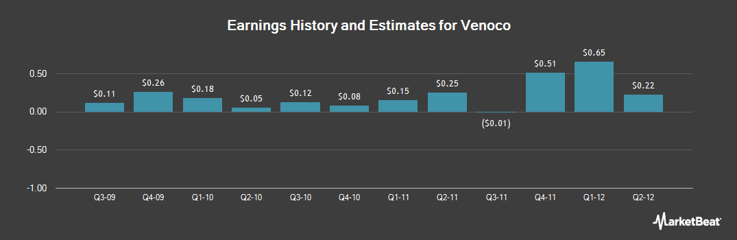 Earnings by Quarter for Venoco (NYSE:VQ)