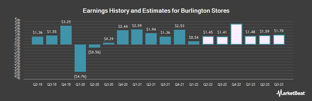 Earnings by Quarter for Burlington Stores (NYSE:BURL)