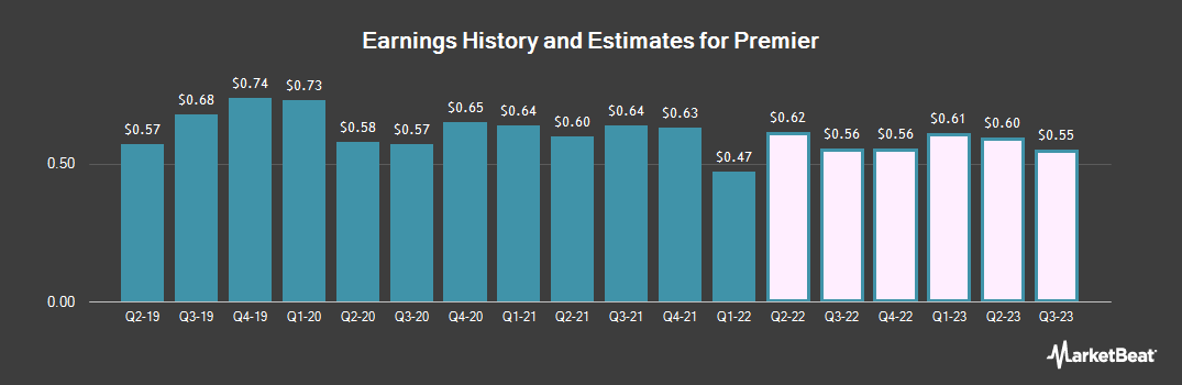 Earnings by Quarter for Premier (NASDAQ:PINC)