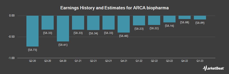 Earnings by Quarter for ARCA biopharma (NASDAQ:ABIO)