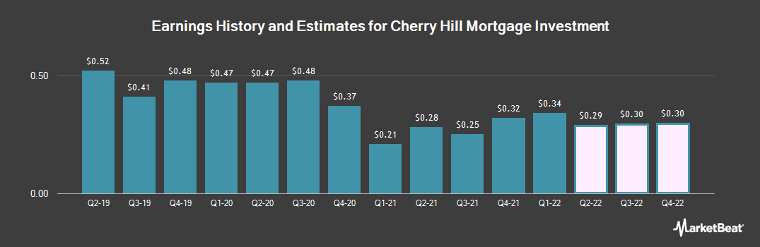 Earnings by Quarter for Cherry Hill Mortgage Investment (NYSE:CHMI)