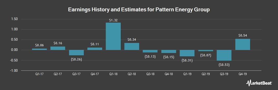 Earnings by Quarter for Pattern Energy Group (NASDAQ:PEGI)