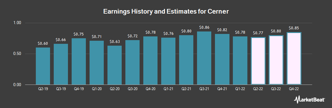 Earnings by Quarter for Cerner (NASDAQ:CERN)
