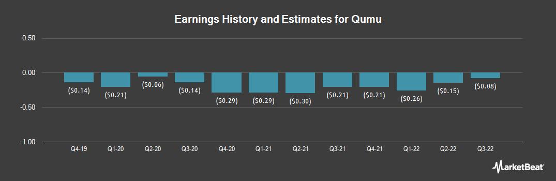 Earnings by Quarter for Qumu (NASDAQ:QUMU)