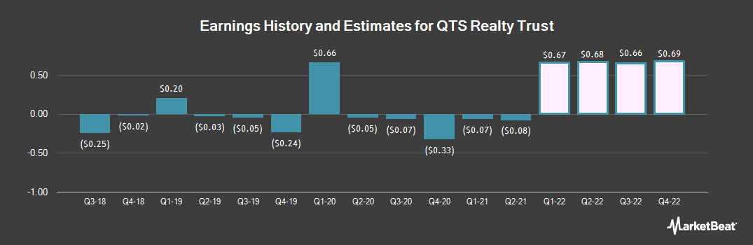 Earnings by Quarter for QTS Realty Trust (NYSE:QTS)