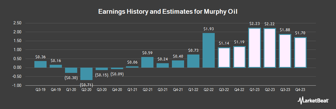 Earnings by Quarter for Murphy Oil (NYSE:MUR)