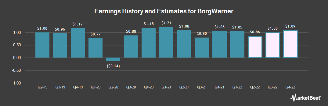Earnings by Quarter for BorgWarner (NYSE:BWA)