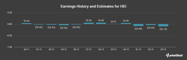 Earnings by Quarter for HEI (OTCMKTS:HEII)