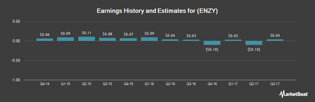 Earnings by Quarter for Enzymotec (NASDAQ:ENZY)