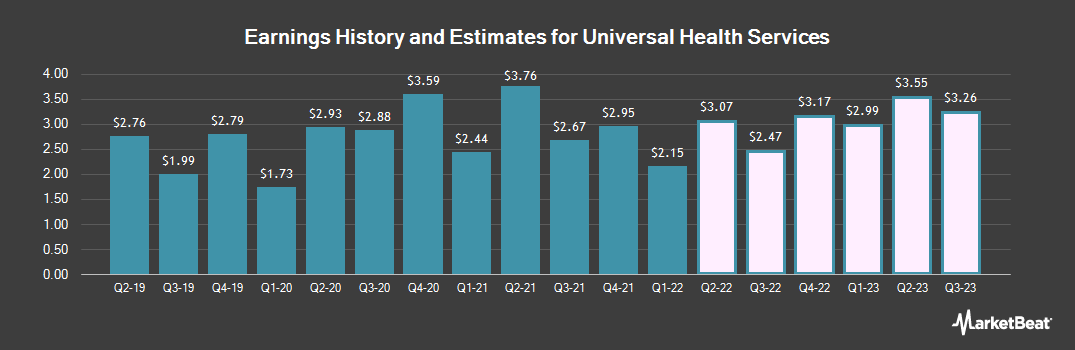 Earnings by Quarter for Universal Health Services (NYSE:UHS)