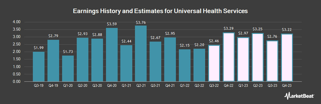 Earnings by Quarter for Universal Health Services, Inc. Class B (NYSE:UHS)
