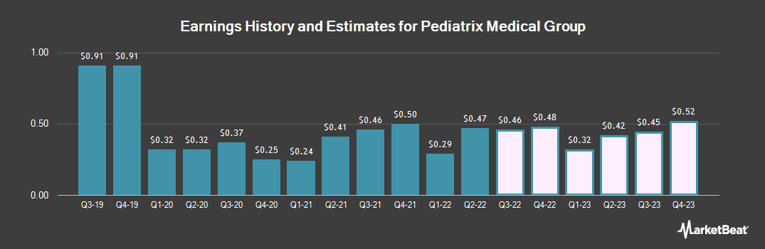 Earnings by Quarter for Mednax (NYSE:MD)