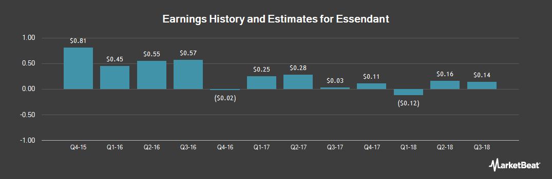 Earnings by Quarter for Essendant (NASDAQ:ESND)