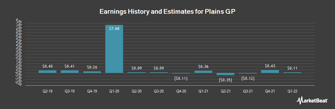 Earnings by Quarter for Plains GP (NYSE:PAGP)