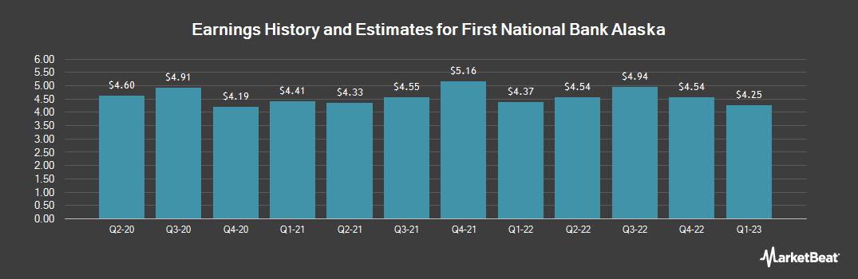 Earnings by Quarter for First National Bank Alaska (OTCMKTS:FBAK)