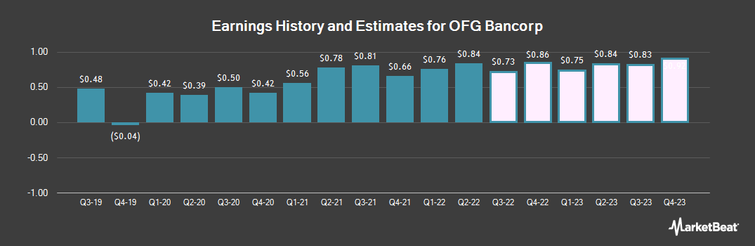 Earnings by Quarter for OFG Bancorp (NYSE:OFG)