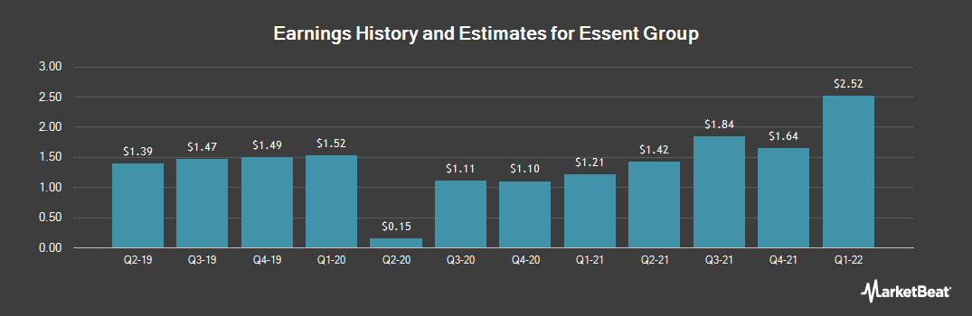 Earnings by Quarter for Essent Group (NYSE:ESNT)