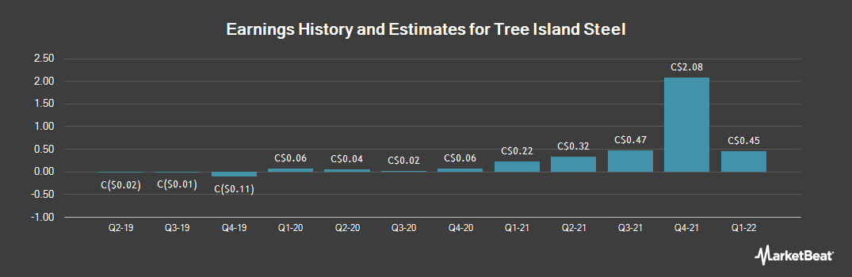 Earnings by Quarter for Tree Island Steel (TSE:TSL)