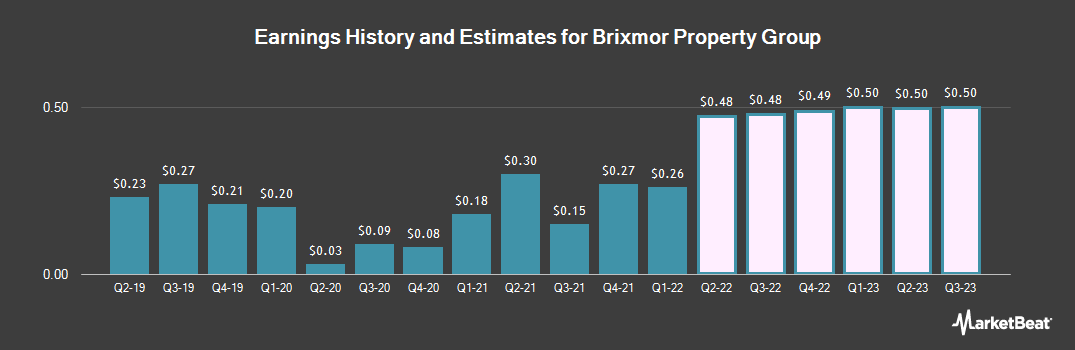 Earnings by Quarter for Brixmor Property Group (NYSE:BRX)