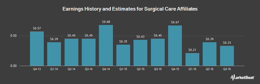 Earnings by Quarter for Surgical Care Affiliates (NASDAQ:SCAI)