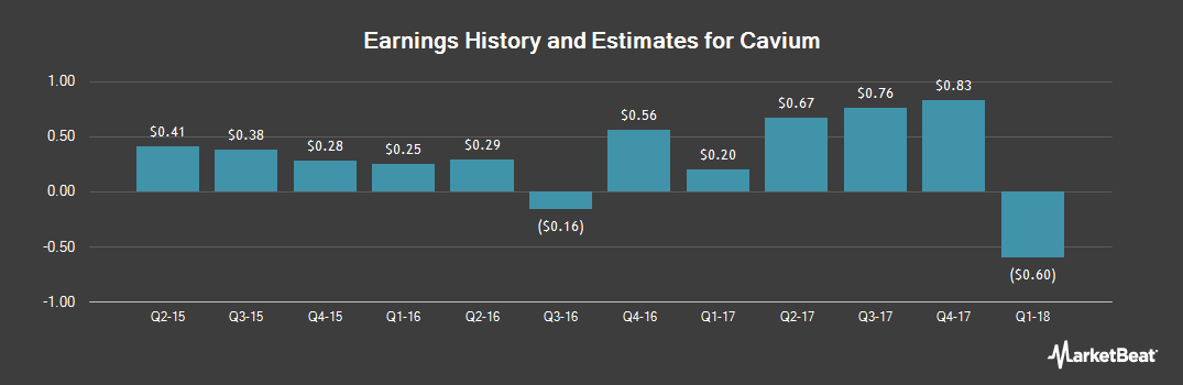 Earnings by Quarter for Cavium (NASDAQ:CAVM)