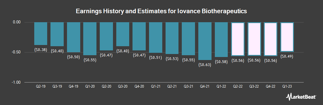 Earnings by Quarter for Iovance Biotherapeutics (NASDAQ:IOVA)