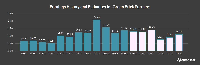 Earnings by Quarter for Green Brick Partners (NASDAQ:GRBK)