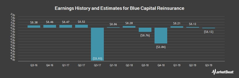 Earnings by Quarter for Blue Capital Reinsurance (NYSE:BCRH)