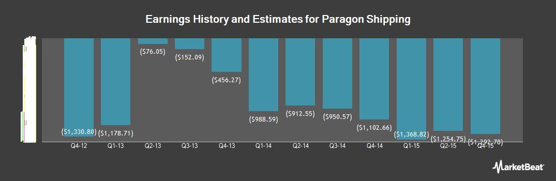 Earnings by Quarter for Paragon Shipping (OTCMKTS:PRGNF)