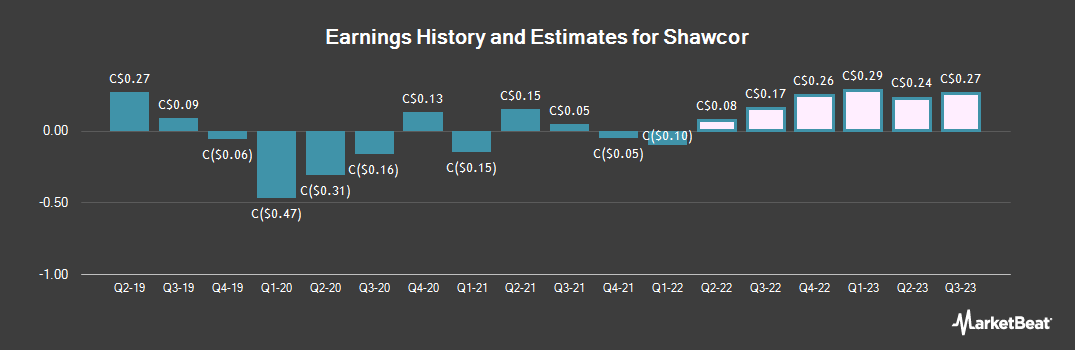 Earnings by Quarter for Shawcor (TSE:SCL)