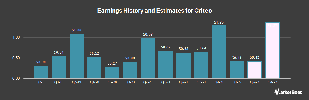 Earnings by Quarter for Criteo (NASDAQ:CRTO)