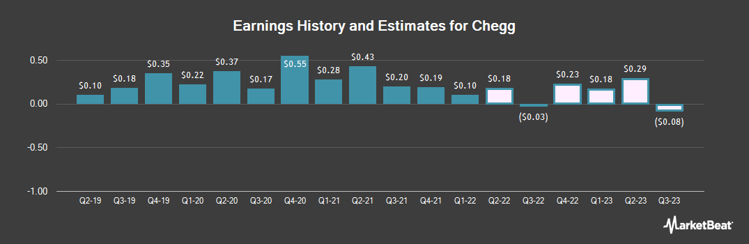 Earnings by Quarter for Chegg (NYSE:CHGG)