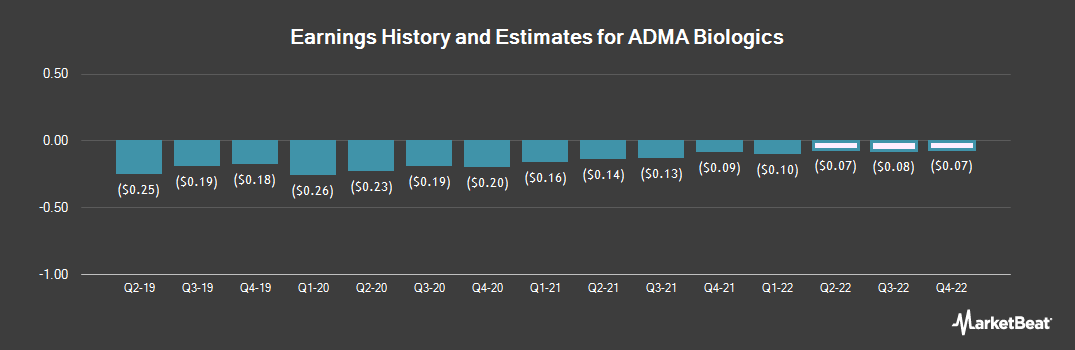 Earnings by Quarter for ADMA Biologics (NASDAQ:ADMA)