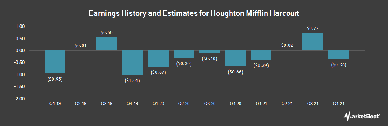 Earnings by Quarter for Houghton Mifflin Harcourt Company (NASDAQ:HMHC)