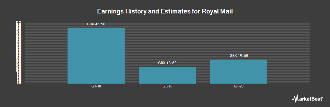 Earnings by Quarter for Royal Mail (LON:RMG)