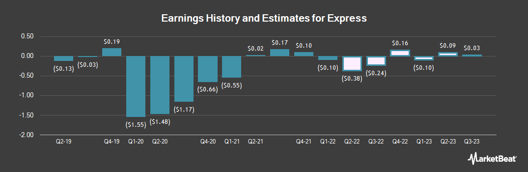 Earnings by Quarter for Express (NYSE:EXPR)