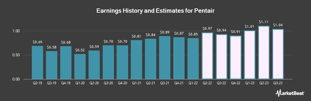 Earnings by Quarter for Pentair (NYSE:PNR)